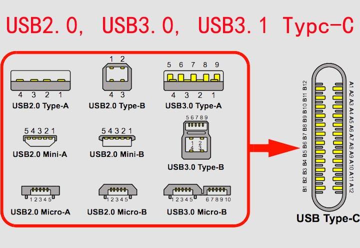 usb20-usb30-usb31-type-c